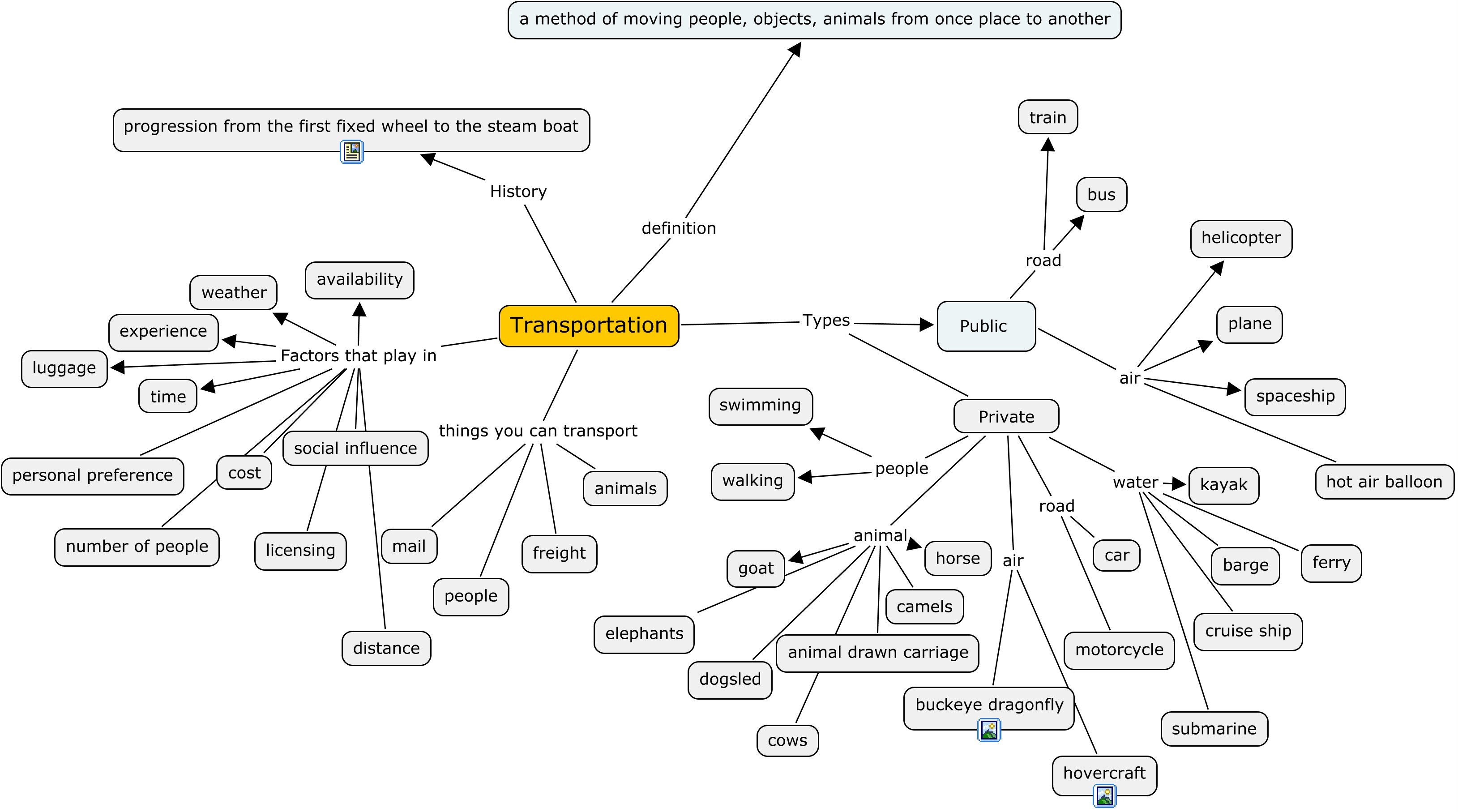 Cell Reproduction Concept Map Answer Key | LZK Gallery