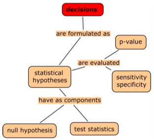 statistical hypothesis testing theory and methods pdf